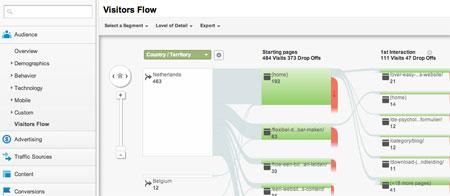 Google Analytics | Easy WordPress Website